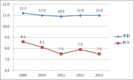 2014離職率