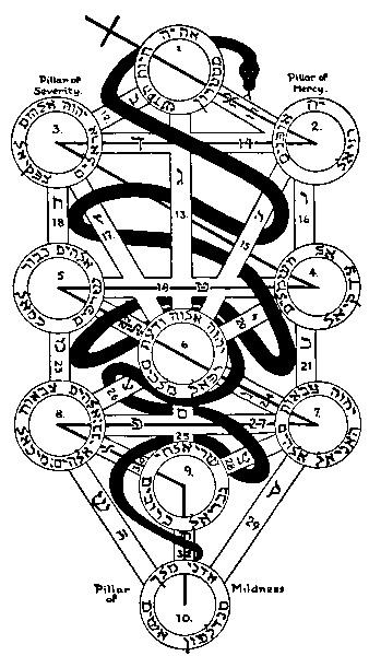 生命の樹の配属(ヘブライ語) by占いとか魔術とか所蔵画像