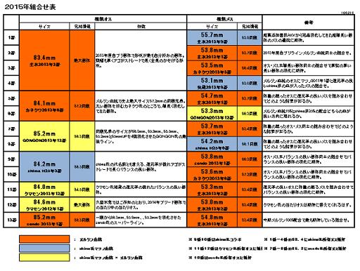 2015年組合表(特徴付)縮小