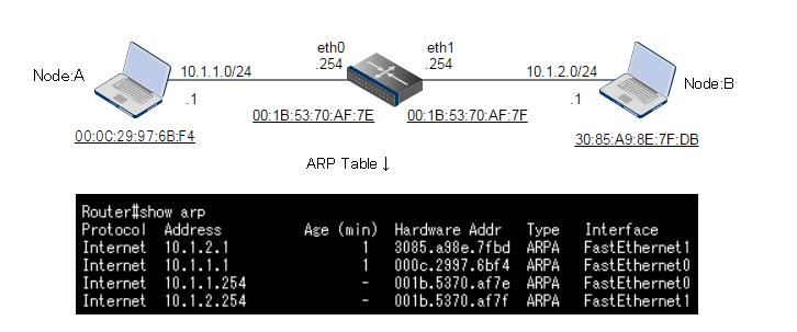 ARP に負けて RARP で挽回して GARP と Proxy ARP に勝つ