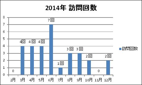 グラフ:2014年久我山ParkBar訪問回数