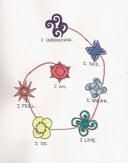 気づきの宇宙