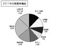 2011年の得票率分布