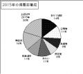 2015年の得票率分布
