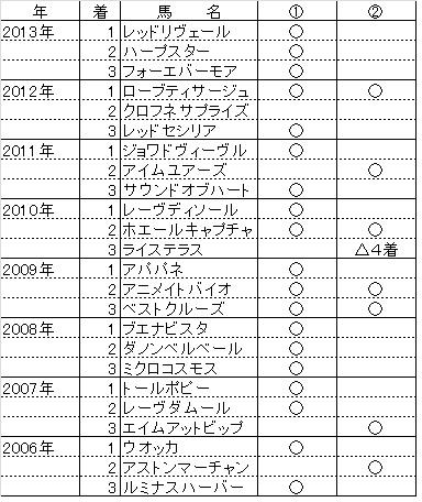阪神JF01