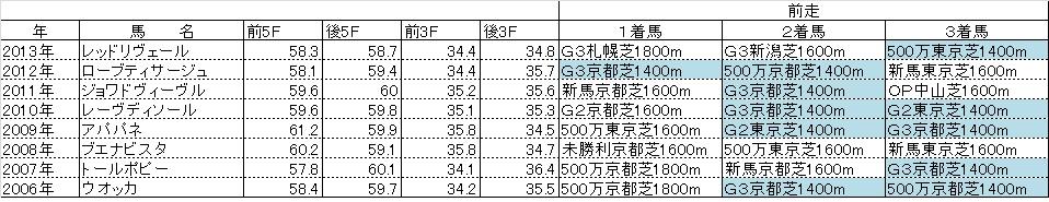 阪神JF02