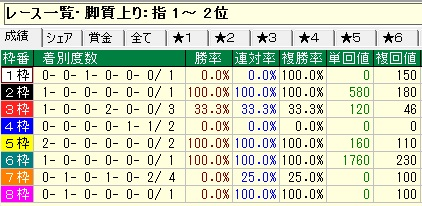 皐月枠順04