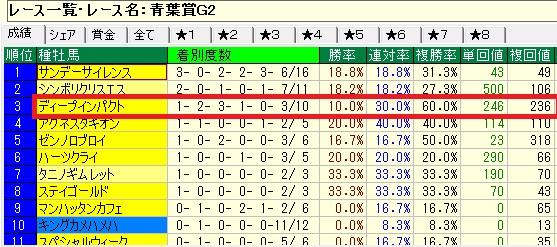 青葉賞02