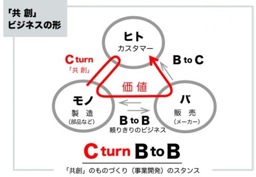 CBtoB.jpg