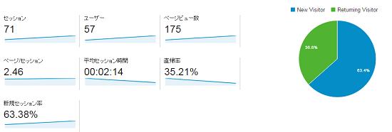 ~20150702分_アナリティクス