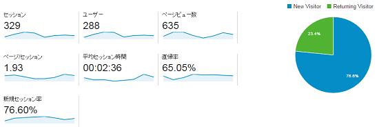 ~20150708分_アナリティクス