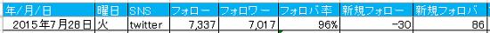 ~20150727_twitter運用状況