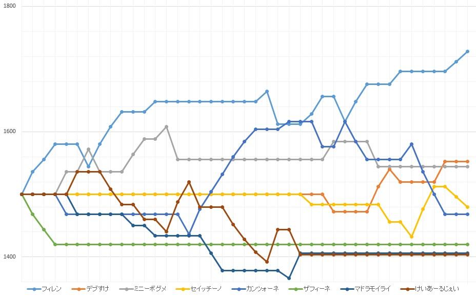 レートスランプグラフ