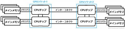 NUMA-G34-2SKTCPUINT.png