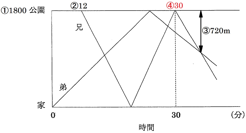 2015関学1日目5番01