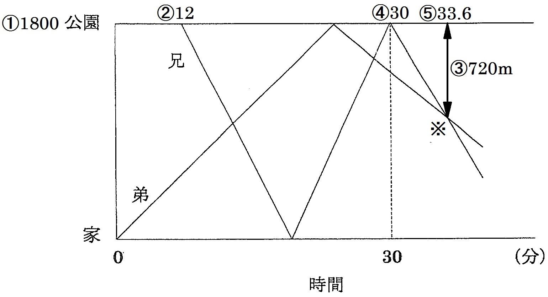 2015関学1日目5番02