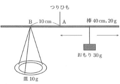 2015開成中学理科第3問①
