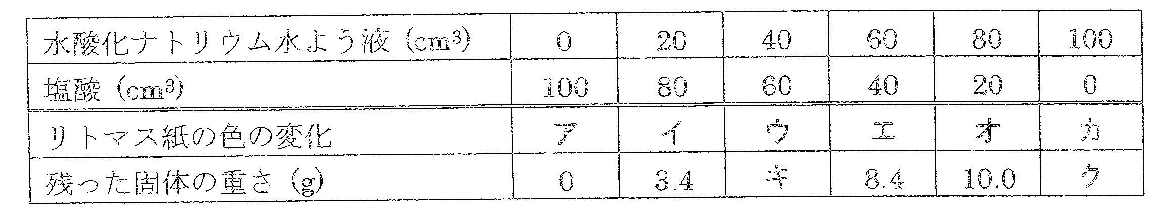 2015桜蔭中学理科第5問①