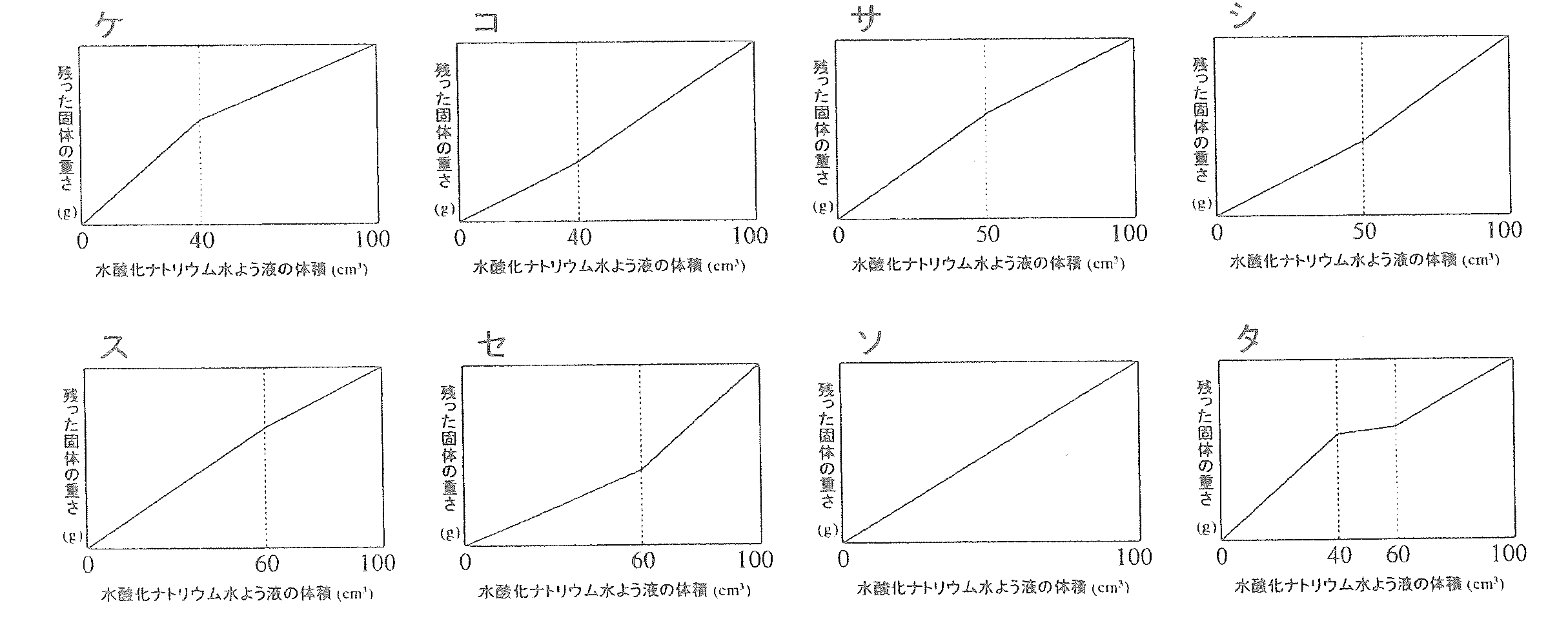 2015桜蔭中学理科第5問②
