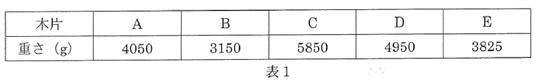 2015 女子学院中理科4番解説表1