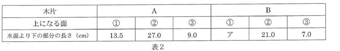 2015 女子学院中理科4番表2