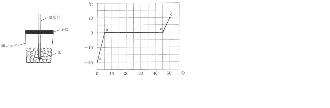 2015雙葉中学理科図3