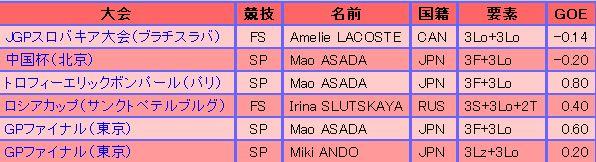 2005-2006 女子