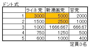 ドント式の計算