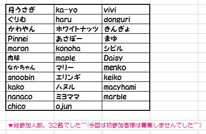 打ち上げProjectメンバー表