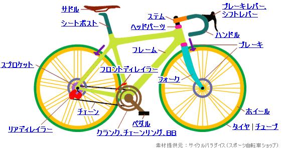 自転車の 自転車 ハンドル パーツ 名称 : ロードパーツ~シートポスト編 ...