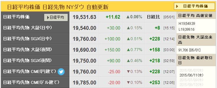 nikkei225futures20150505.jpg