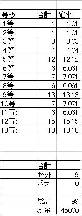 09_クジ統計