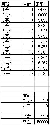 6月前半の統計
