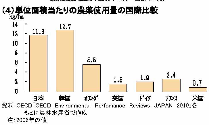 単位面積農薬国際比較