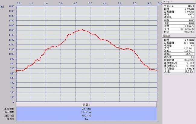 s-津子嶽グラフ