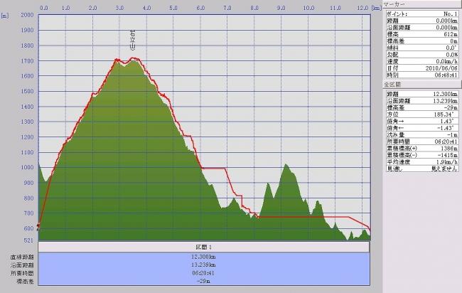 s-石立山グラフ