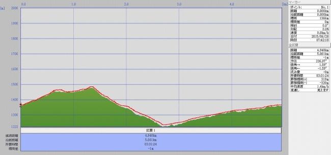 s-天狗の森グラフ