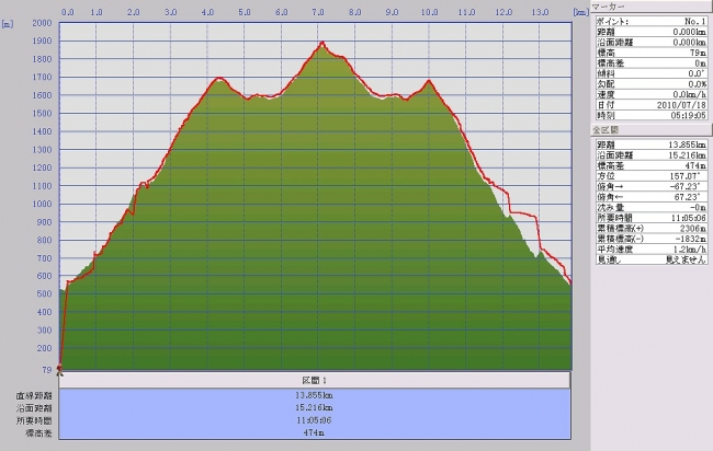 s-堂が森グラフ