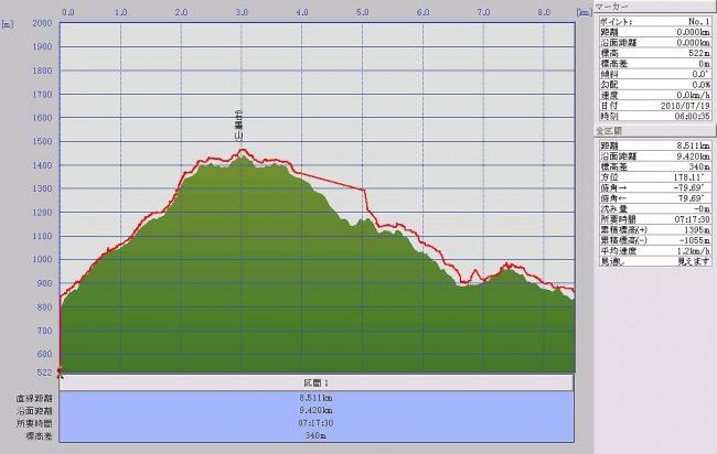 s-石墨山グラフ