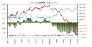 IMM EUR USD
