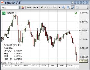 EUR USD 0316 2015