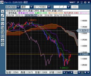 EUR USD 週足