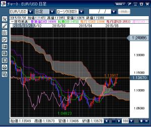 EUR USD 日足