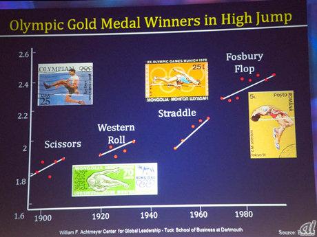 オリンピックでの走り高跳びの飛び方の変遷