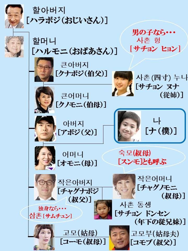 韓国語の友達、恋人、配偶者の呼び方は? [韓国語] All About