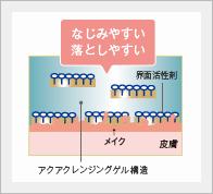 カバーマーク トリートメントクレンジングミルクの構造