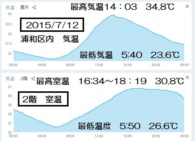 20150712温度分析