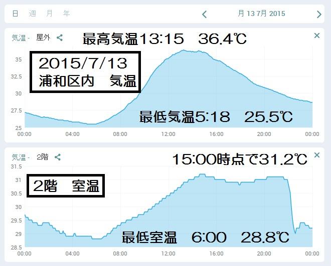 20150713温度分析