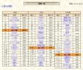 正月場所下成績