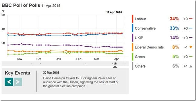BBC poll
